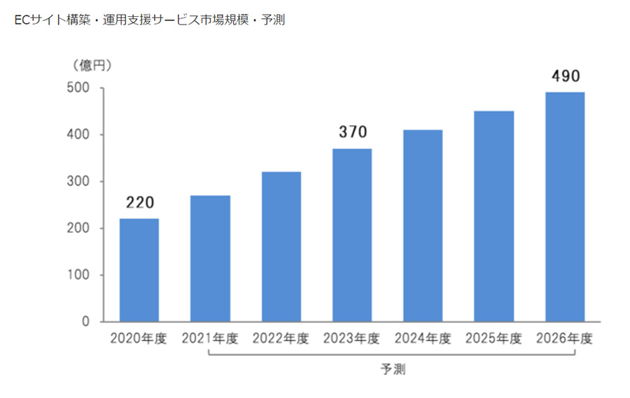 ECサイト構築・運用支援サービスは2026年に490億円規模に成長?