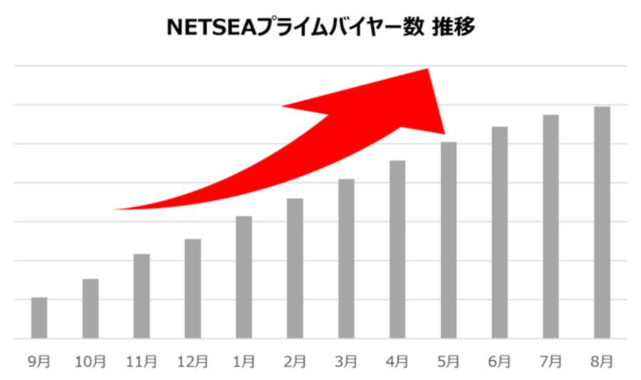 国内最大級のBtoB卸モールNETSEA(ネッシー)の有料バイヤーが1000社を突破!