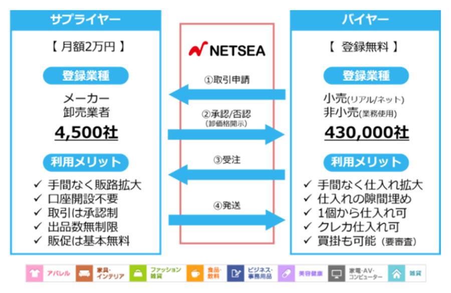 国内最大級のBtoB卸モールNETSEAのテレビCMが8月23日より放送スタート