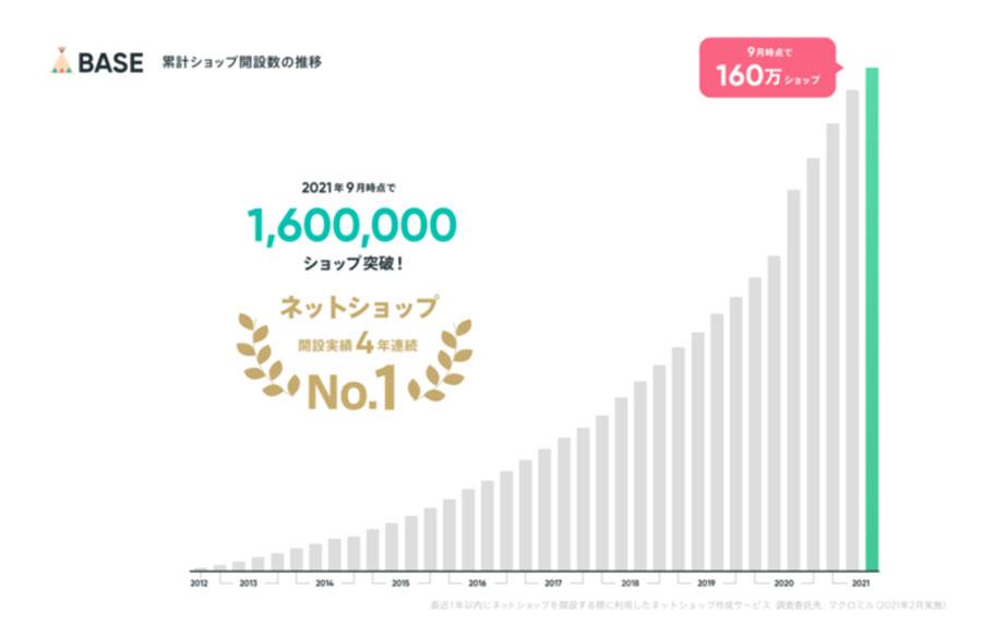 無料ネットショップ開設サービスのBASE(ベイス)が開設数160万ショップを突破!