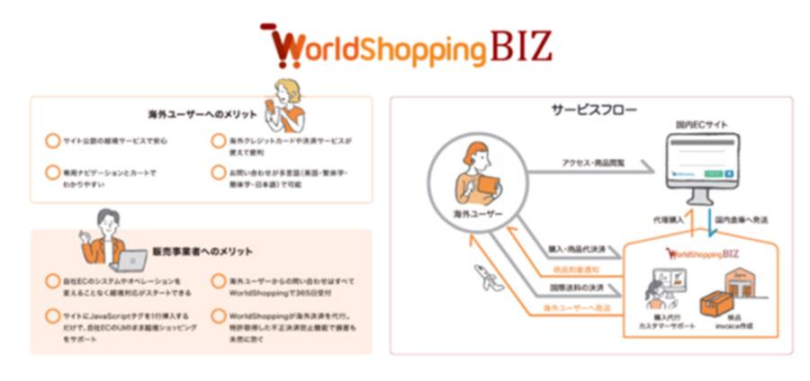 ネットショップ構築「shop by」に、越境EC対応サービス「WorldShopping BIZ チェックアウト」を導入