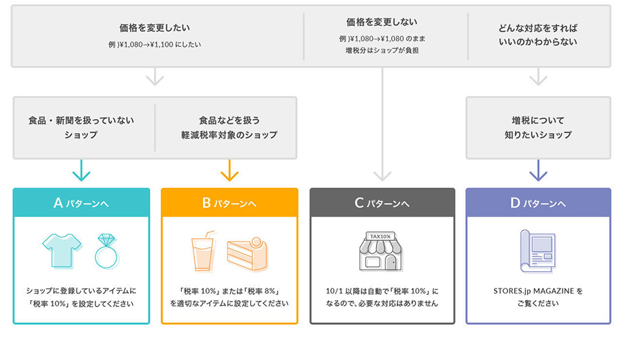STORES.jpの消費税10%への変更準備が完了!増税予約機能とは?
